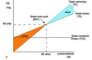 kosten vs opbrengsten